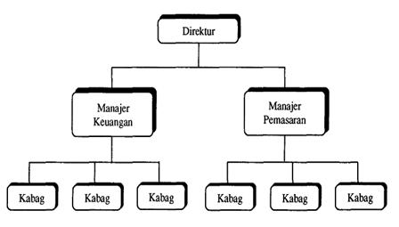 bentuk bentuk organisasi \u2013 bale zombie Bagan Arus bagan organisasi lini